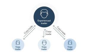 Pengenalan Kepada Copy Trading: Bagaimana Investor Newbie Dapat Menjana Profit Luarbiasa Dengan Meniru Trade Sifu Forex